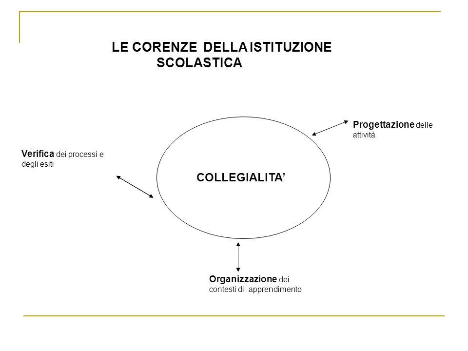 LE CORENZE DELLA ISTITUZIONE SCOLASTICA COLLEGIALITA' Verifica dei processi e degli esiti Organizzazione dei contesti di apprendimento Progettazione delle attività