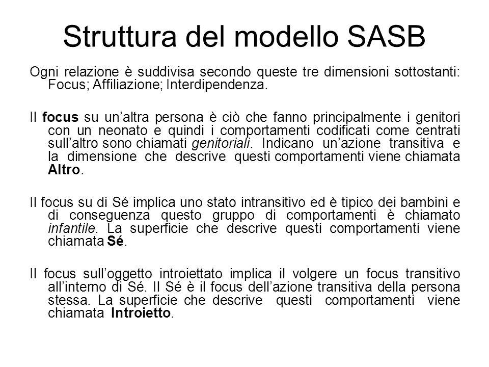 Struttura del modello SASB Ogni relazione è suddivisa secondo queste tre dimensioni sottostanti: Focus; Affiliazione; Interdipendenza. Il focus su un'