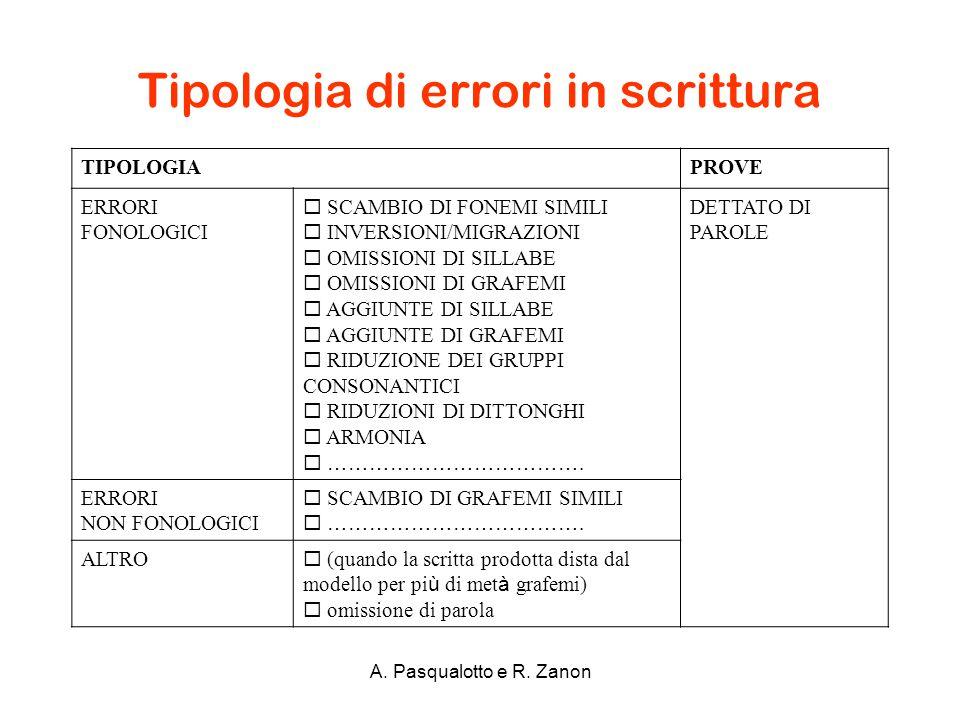 Tipologia di errori in scrittura A. Pasqualotto e R. Zanon TIPOLOGIAPROVE ERRORI FONOLOGICI  SCAMBIO DI FONEMI SIMILI  INVERSIONI/MIGRAZIONI  OMISS
