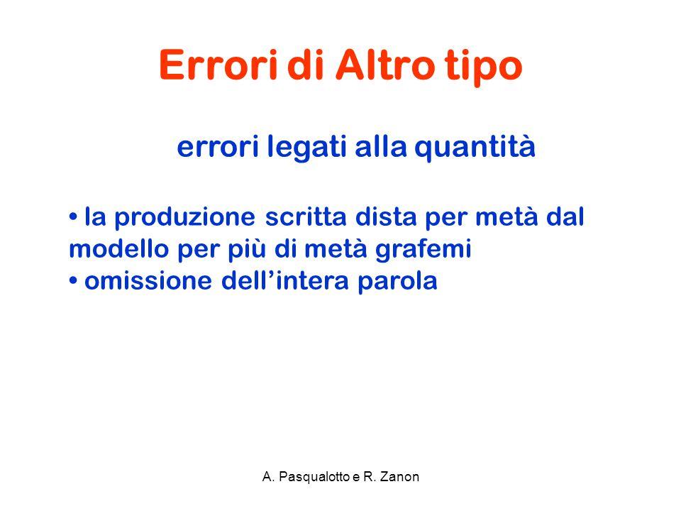 Errori di Altro tipo A. Pasqualotto e R. Zanon errori legati alla quantità la produzione scritta dista per metà dal modello per più di metà grafemi om