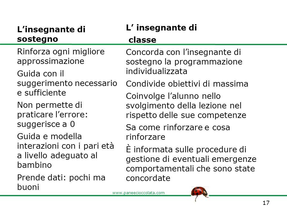 www.paneecioccolata.com L'insegnante di sostegno L' insegnante di classe Concorda con l'insegnante di sostegno la programmazione individualizzata Cond