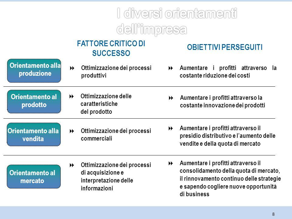 8 FATTORE CRITICO DI SUCCESSO OBIETTIVI PERSEGUITI Orientamento al mercato  Ottimizzazione dei processi di acquisizione e interpretazione delle infor