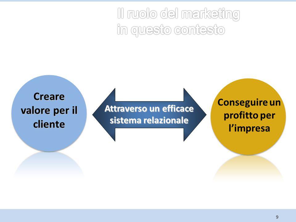 9 Creare valore per il cliente Conseguire un profitto per l'impresa Attraverso un efficace sistema relazionale
