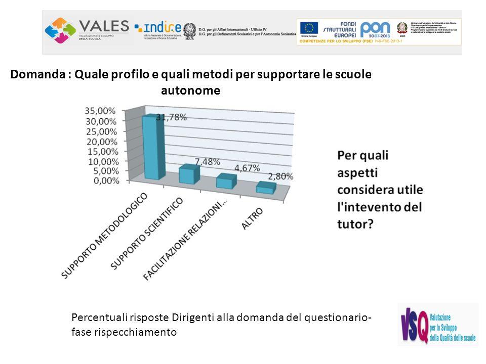 Percentuali risposte Dirigenti alla domanda del questionario- fase rispecchiamento Domanda : Quale profilo e quali metodi per supportare le scuole autonome