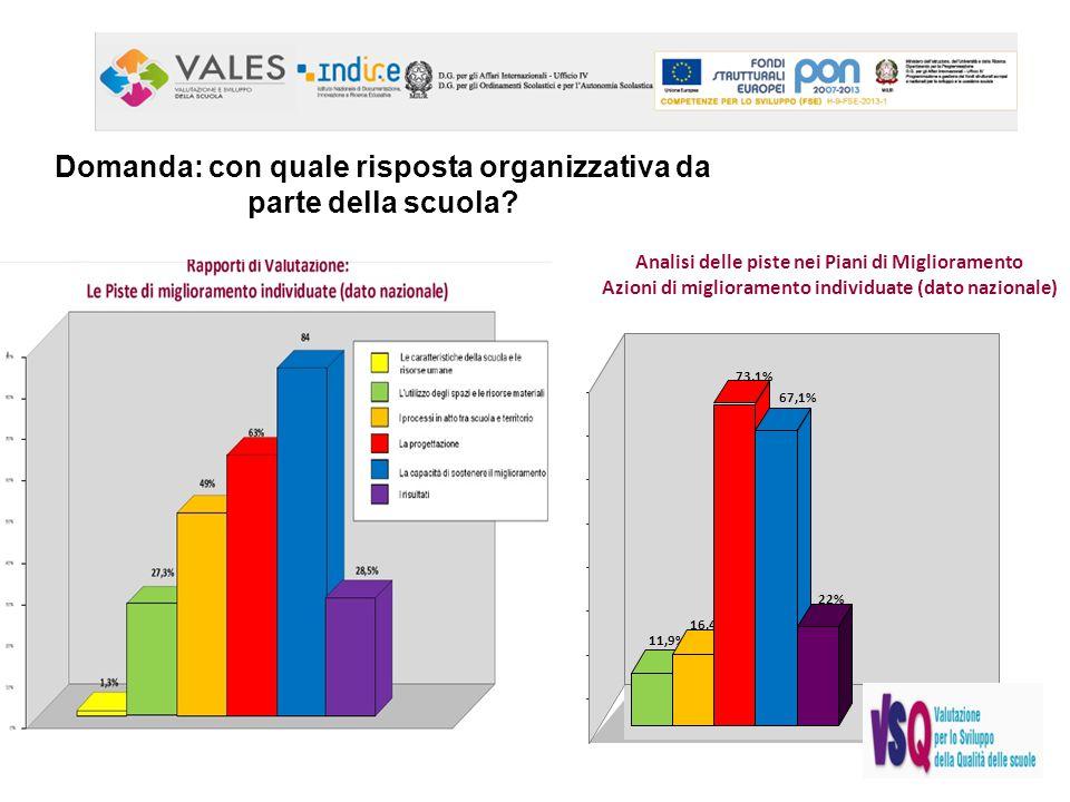 11,9% 16,4% 73,1% 67,1% 22% Domanda: con quale risposta organizzativa da parte della scuola? Analisi delle piste nei Piani di Miglioramento Azioni di