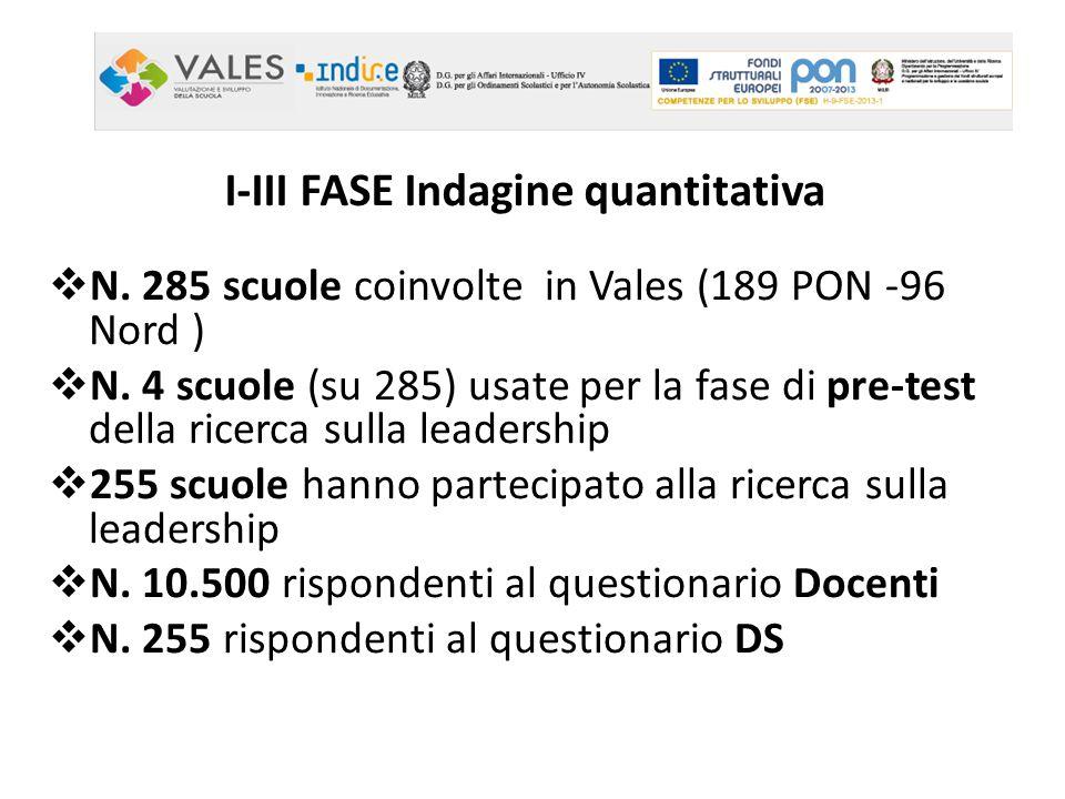 I-III FASE Indagine quantitativa  N. 285 scuole coinvolte in Vales (189 PON -96 Nord )  N. 4 scuole (su 285) usate per la fase di pre-test della ric
