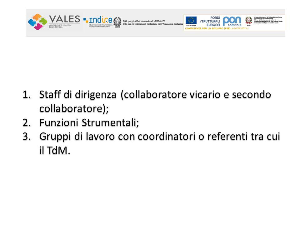 1.Staff di dirigenza (collaboratore vicario e secondo collaboratore); 2.Funzioni Strumentali; 3.Gruppi di lavoro con coordinatori o referenti tra cui il TdM.