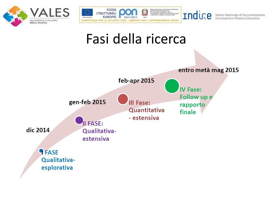 I FASE Qualitativa- esplorativa II FASE: Qualitativa- estensiva III Fase: Quantitativa - estensiva IV Fase: Follow up e rapporto finale dic 2014 gen-feb 2015 feb-apr 2015 entro metà mag 2015 Fasi della ricerca