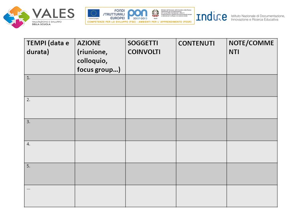 TEMPI (data e durata) AZIONE (riunione, colloquio, focus group…) SOGGETTI COINVOLTI CONTENUTINOTE/COMME NTI 1. 2. 3. 4. 5....