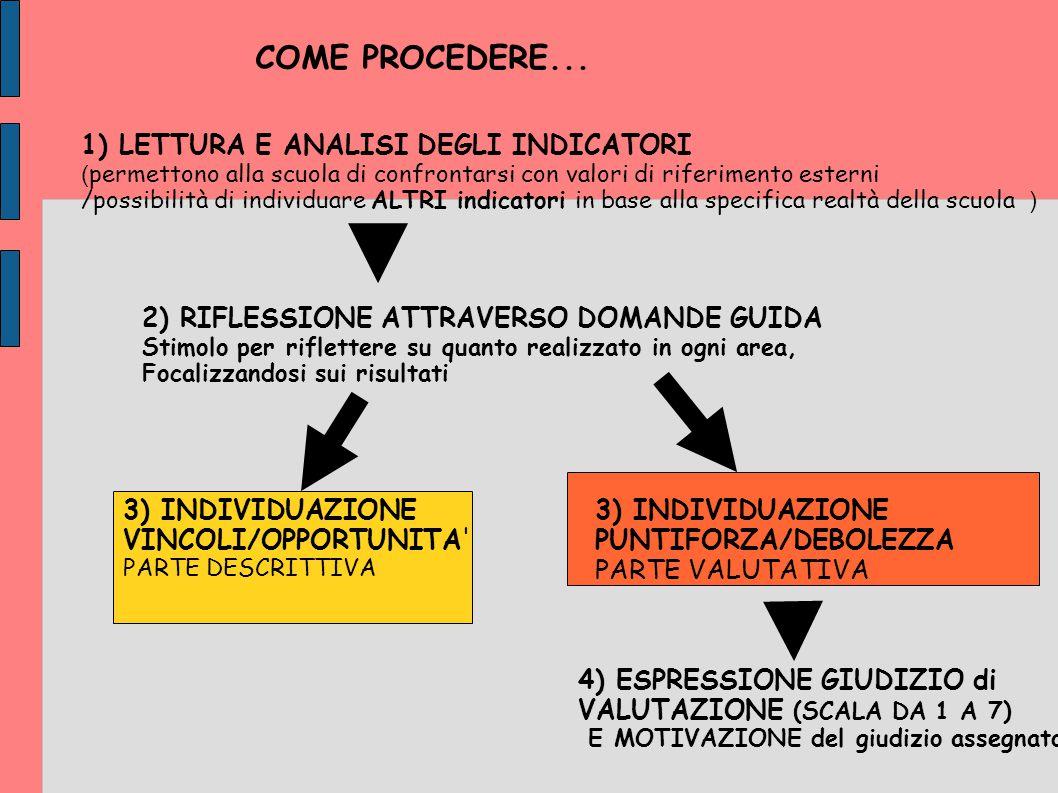 COME PROCEDERE... 1) LETTURA E ANALISI DEGLI INDICATORI ( permettono alla scuola di confrontarsi con valori di riferimento esterni /possibilità di ind