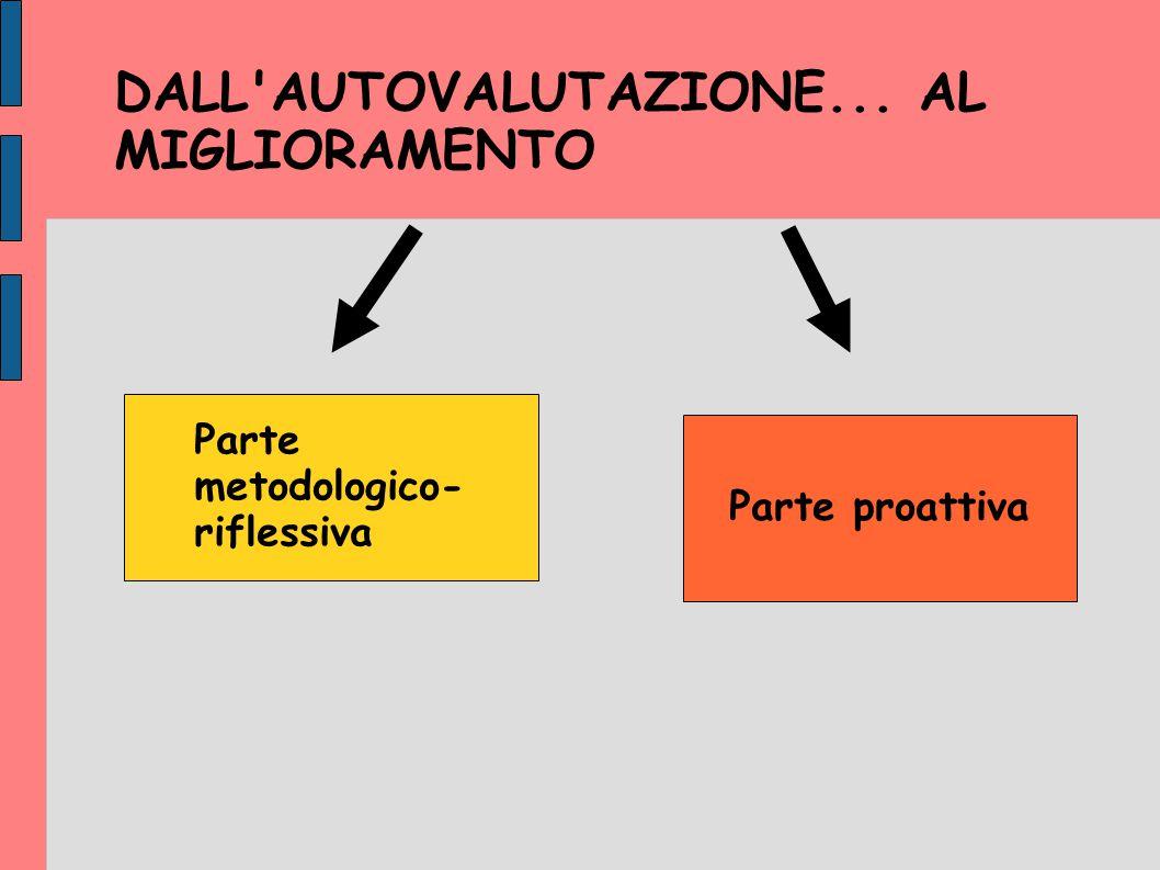 DALL'AUTOVALUTAZIONE... AL MIGLIORAMENTO Parte metodologico- riflessiva Parte proattiva