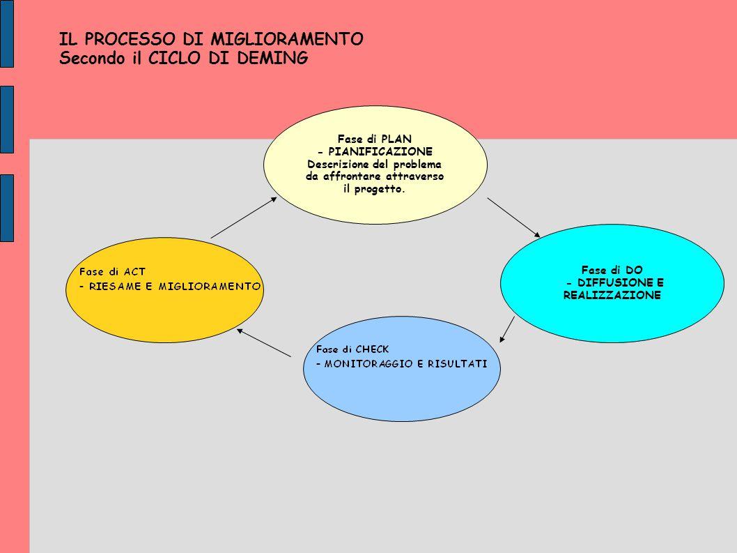 IL PROCESSO DI MIGLIORAMENTO Secondo il CICLO DI DEMING Fase di PLAN - PIANIFICAZIONE Descrizione del problema da affrontare attraverso il progetto. F
