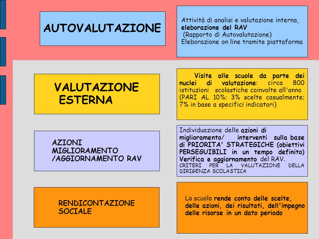 AUTOVALUTAZIONE Attività di analisi e valutazione interna, eleborazione del RAV (Rapporto di Autovalutazione) Eleborazione on line tramite piattaforma