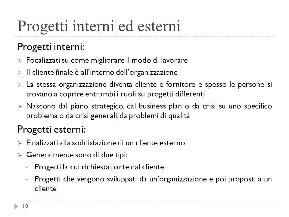 Progetti interni ed esterni Progetti interni:  Focalizzati su come migliorare il modo di lavorare  Il cliente finale è all'interno dell'organizzazio