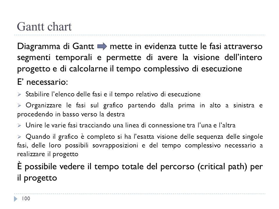 Gantt chart Diagramma di Gantt mette in evidenza tutte le fasi attraverso segmenti temporali e permette di avere la visione dell'intero progetto e di