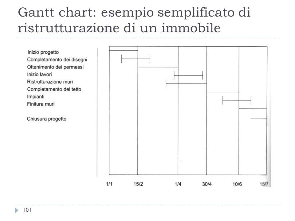 Gantt chart: esempio semplificato di ristrutturazione di un immobile 101