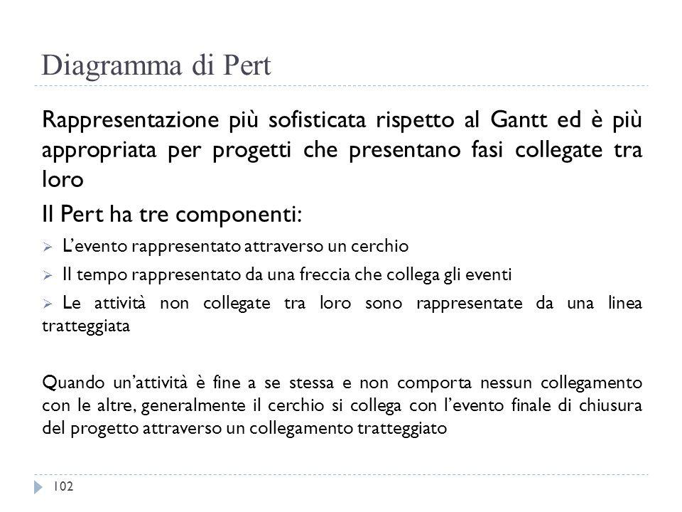 Diagramma di Pert Rappresentazione più sofisticata rispetto al Gantt ed è più appropriata per progetti che presentano fasi collegate tra loro Il Pert