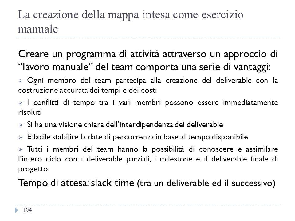 """La creazione della mappa intesa come esercizio manuale Creare un programma di attività attraverso un approccio di """"lavoro manuale"""" del team comporta u"""