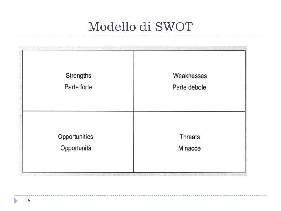 Modello di SWOT 116