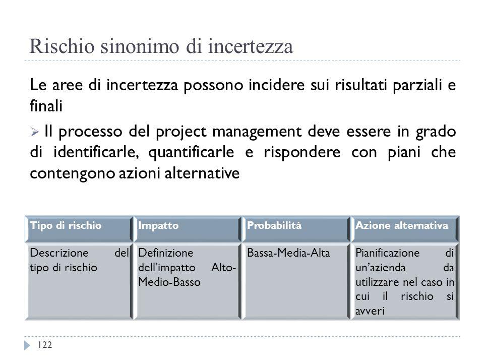 Rischio sinonimo di incertezza Le aree di incertezza possono incidere sui risultati parziali e finali  Il processo del project management deve essere