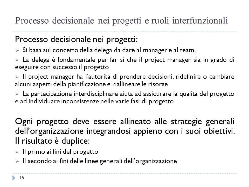 Processo decisionale nei progetti e ruoli interfunzionali Processo decisionale nei progetti:  Si basa sul concetto della delega da dare al manager e