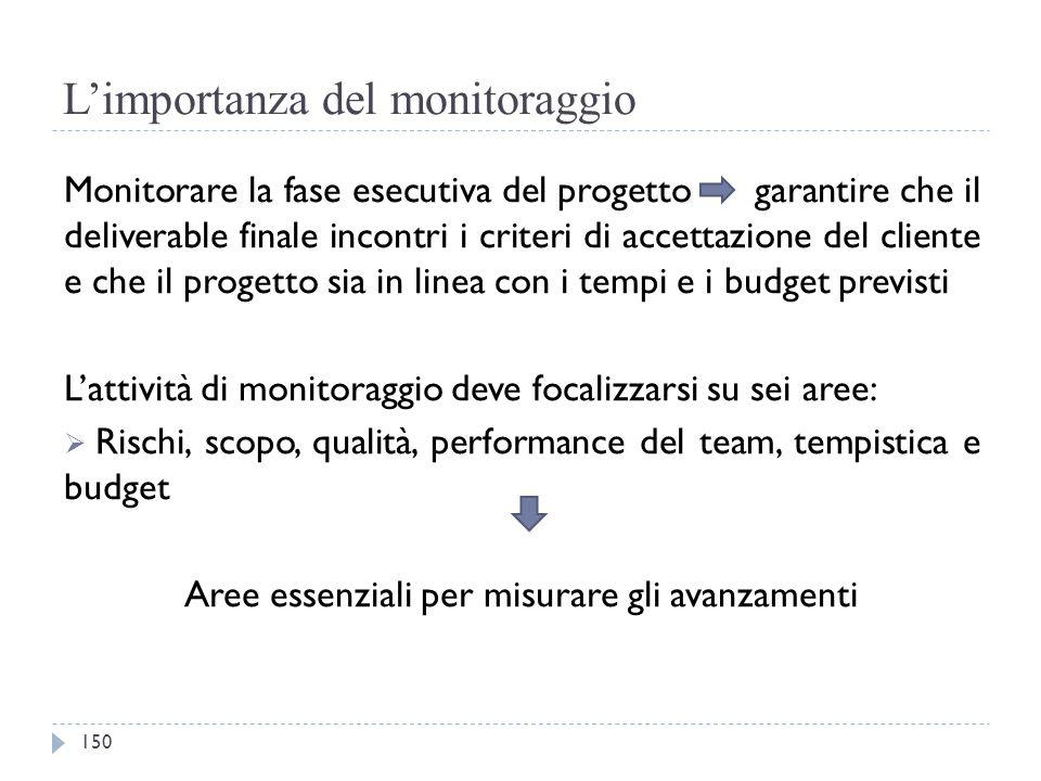 L'importanza del monitoraggio Monitorare la fase esecutiva del progetto garantire che il deliverable finale incontri i criteri di accettazione del cli