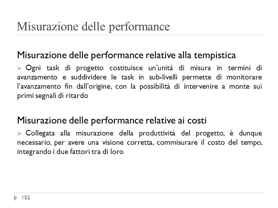 Misurazione delle performance Misurazione delle performance relative alla tempistica  Ogni task di progetto costituisce un'unità di misura in termini