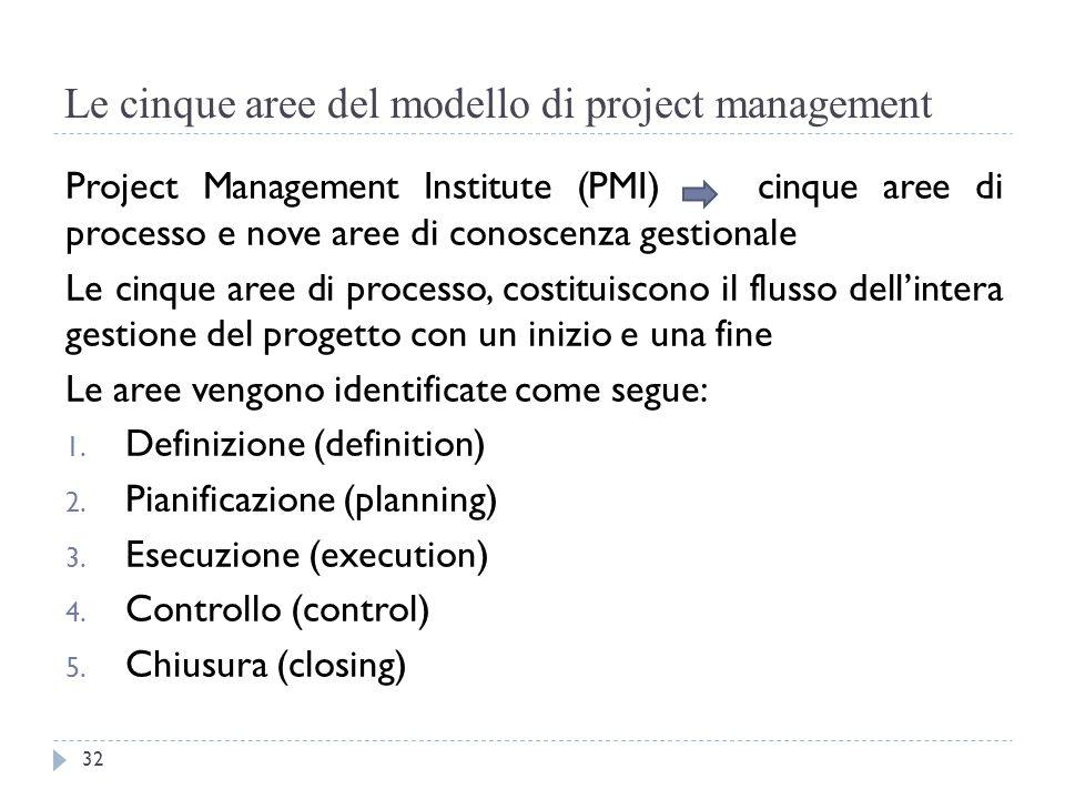Le cinque aree del modello di project management Project Management Institute (PMI) cinque aree di processo e nove aree di conoscenza gestionale Le ci