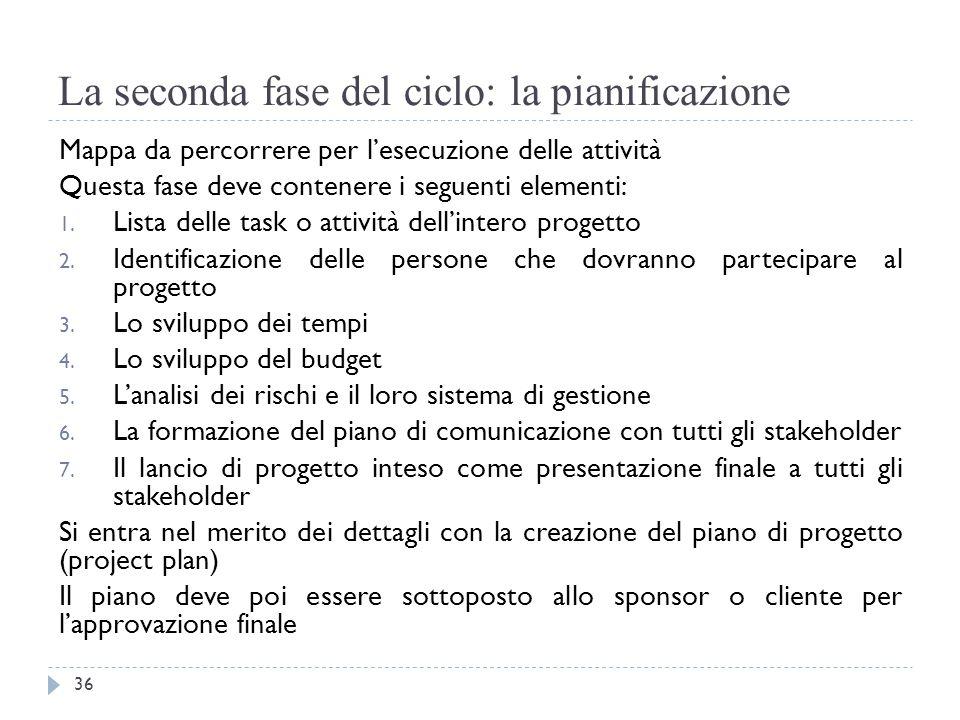 La seconda fase del ciclo: la pianificazione Mappa da percorrere per l'esecuzione delle attività Questa fase deve contenere i seguenti elementi: 1. Li