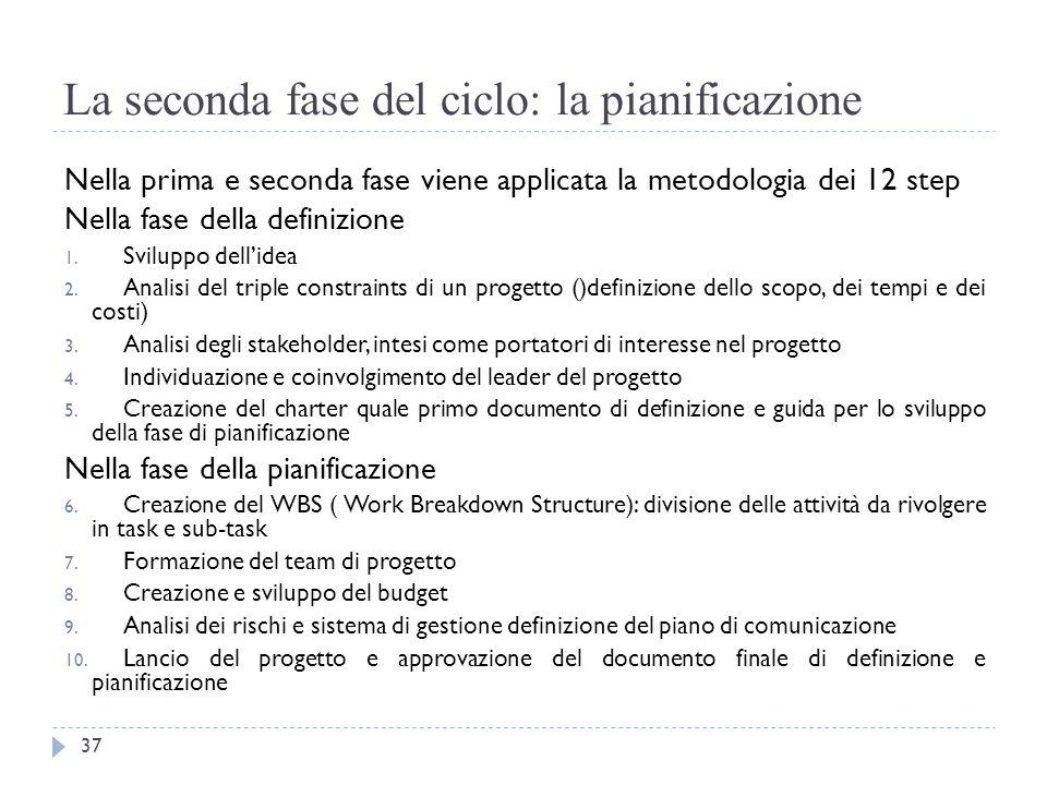 La seconda fase del ciclo: la pianificazione Nella prima e seconda fase viene applicata la metodologia dei 12 step Nella fase della definizione 1. Svi