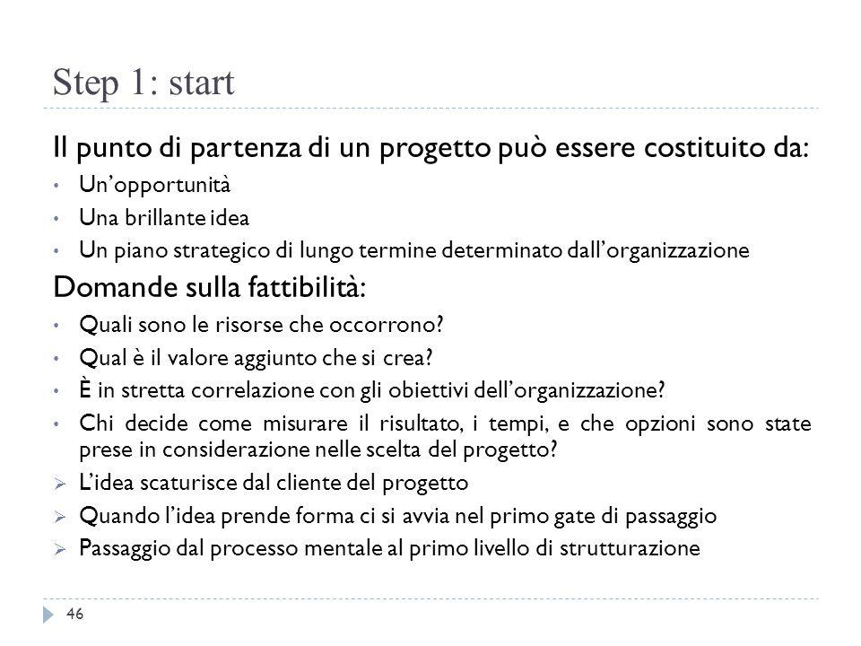 Step 1: start Il punto di partenza di un progetto può essere costituito da: Un'opportunità Una brillante idea Un piano strategico di lungo termine det