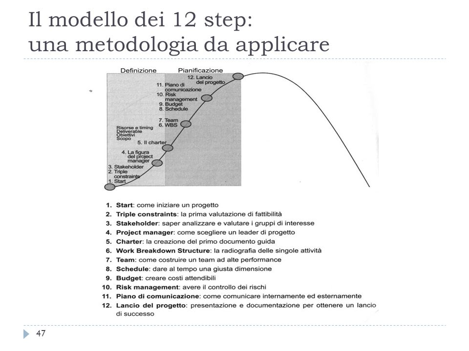 Il modello dei 12 step: una metodologia da applicare 47