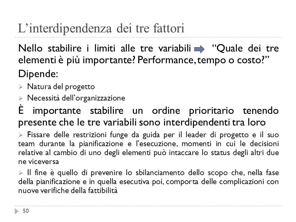 """L'interdipendenza dei tre fattori Nello stabilire i limiti alle tre variabili """"Quale dei tre elementi è più importante? Performance, tempo o costo?"""" D"""