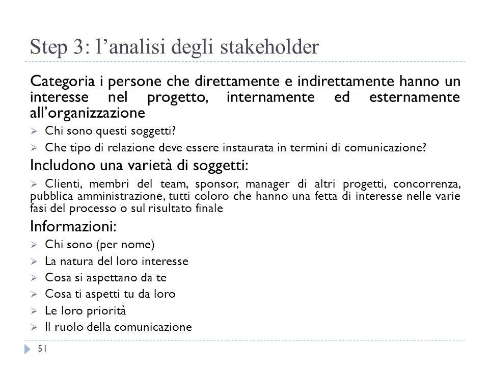 Step 3: l'analisi degli stakeholder Categoria i persone che direttamente e indirettamente hanno un interesse nel progetto, internamente ed esternament
