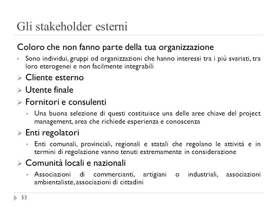 Gli stakeholder esterni Coloro che non fanno parte della tua organizzazione Sono individui, gruppi od organizzazioni che hanno interessi tra i più sva