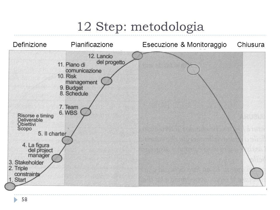 12 Step: metodologia 58 Definizione Pianificazione Esecuzione & Monitoraggio Chiusura