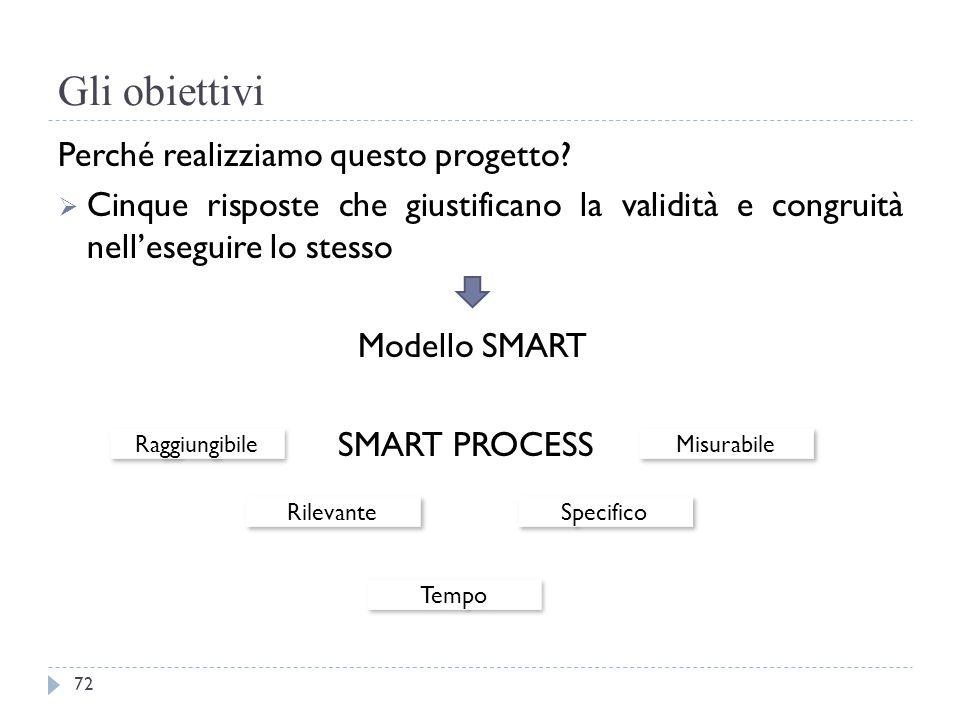 Gli obiettivi Perché realizziamo questo progetto?  Cinque risposte che giustificano la validità e congruità nell'eseguire lo stesso Modello SMART SMA