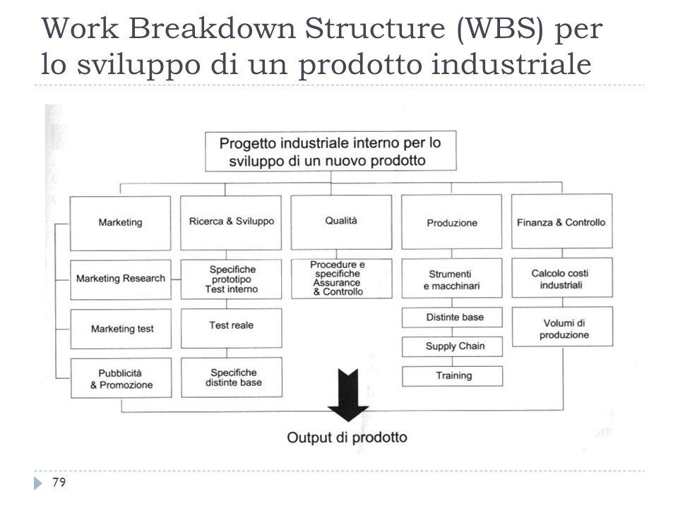 Work Breakdown Structure (WBS) per lo sviluppo di un prodotto industriale 79