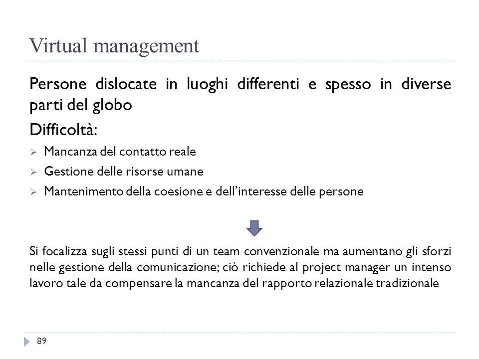 Virtual management Persone dislocate in luoghi differenti e spesso in diverse parti del globo Difficoltà:  Mancanza del contatto reale  Gestione del