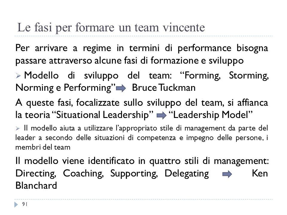 Le fasi per formare un team vincente Per arrivare a regime in termini di performance bisogna passare attraverso alcune fasi di formazione e sviluppo 