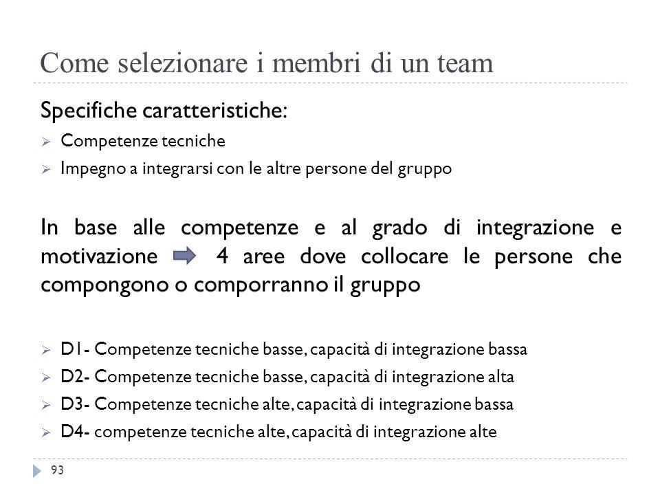 Come selezionare i membri di un team Specifiche caratteristiche:  Competenze tecniche  Impegno a integrarsi con le altre persone del gruppo In base