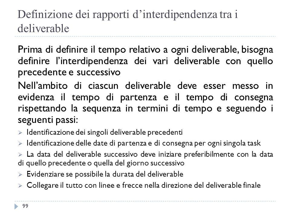 Definizione dei rapporti d'interdipendenza tra i deliverable Prima di definire il tempo relativo a ogni deliverable, bisogna definire l'interdipendenz