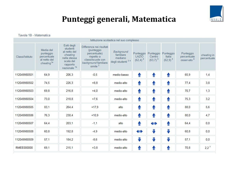 Punteggi generali, Matematica: Cosa emerge dall'analisi dei dati Classi/Istituto Media del punteggio percentuale al netto del cheating Differenza nei risultati (punteggio percentuale) rispetto a classi/scuole con background familiare simile Background familiare mediano degli studenti Punteggio percentuale osservato Cheating in percentuale 11204998050164,9-0,5medio-basso65,91,4 11204998050274,5+8,8medio-alto77,43,8 11204998050369,8+4,0medio-alto70,71,3 11204998050473,0+7,6medio-alto75,33,2 11204998050583,1+17,9alto88,05,6 11204998050676,3+10,9medio-alto80,04,7 11204998050764,4-1,1alto64,40,0 11204998050860,8-4,9medio-alto60,80,0 11204998050957,1-8,6medio-alto57,10,0 RMEE00000069,1+3,8medio-alto70,82