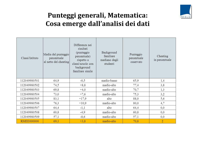 Punteggi generali: confronto tra classi MatematicaItaliano Classi/IstitutoPunteggio Differenza con 200 classi/scuole simili Punteggio Differenza con 200 classi/scuole simili 11204998050164,9-0,568,4+5,2 11204998050274,5+8,869,3+6,0 11204998050369,8+4,075,6+12,7 11204998050473,0+7,667,2+4,3 11204998050583,1+17,972,6+9,6 11204998050676,3+10,968,4+5,4 11204998050764,4-1,163,5+0,2 11204998050860,8-4,961,3-2,0 11204998050957,1-8,662,5-0,7 RMEE00000069,1+3,867,3+4,0 Tavola che si può costruire a partire dai dati excel scaricabili e che permette un confronto tra classi: fornisce i risultati relativi in Italiano e Matematica, tra classi