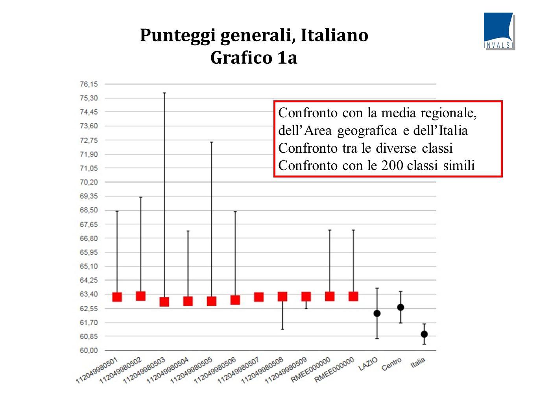 Punteggi generali, Matematica Grafico 1b Confronto con la media regionale, dell'Area geografica e dell'Italia Confronto tra le diverse classi Confronto con le 200 classi simili
