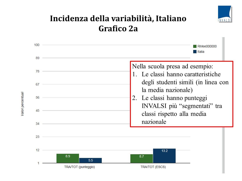 Incidenza della variabilità, Italiano Grafico 2a Nella scuola presa ad esempio: 1.Le classi hanno caratteristiche degli studenti simili (in linea con la media nazionale) 2.Le classi hanno punteggi INVALSI più segmentati tra classi rispetto alla media nazionale