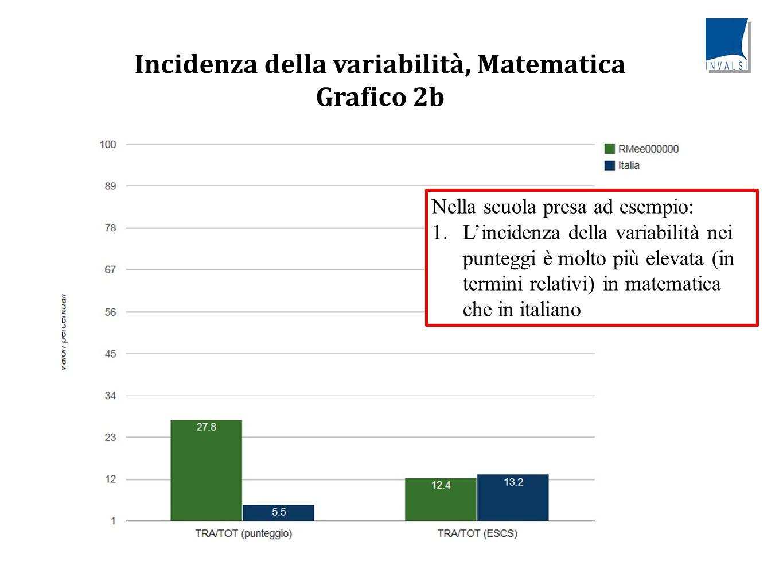 Incidenza della variabilità, Matematica Grafico 2b Nella scuola presa ad esempio: 1.L'incidenza della variabilità nei punteggi è molto più elevata (in termini relativi) in matematica che in italiano