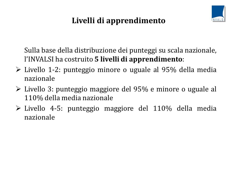 Livelli di apprendimento, Italiano – Tav.