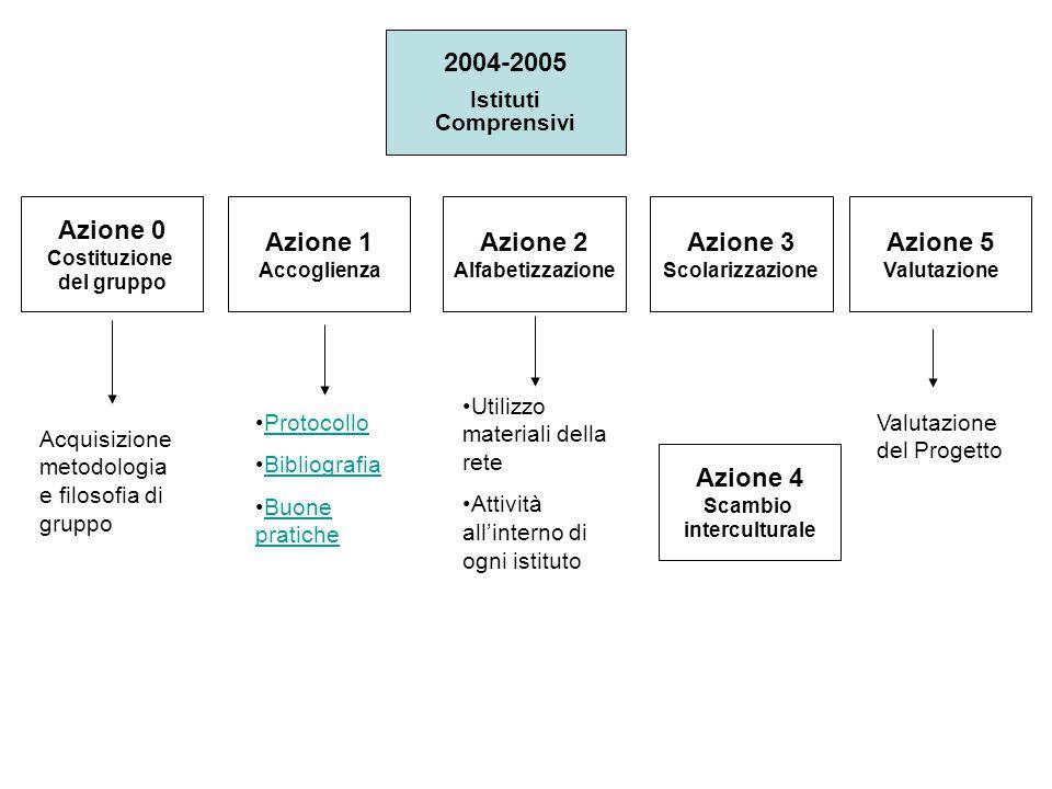 2004-2005 Istituti Comprensivi Protocollo Bibliografia Buone praticheBuone pratiche Utilizzo materiali della rete Attività all'interno di ogni istitut