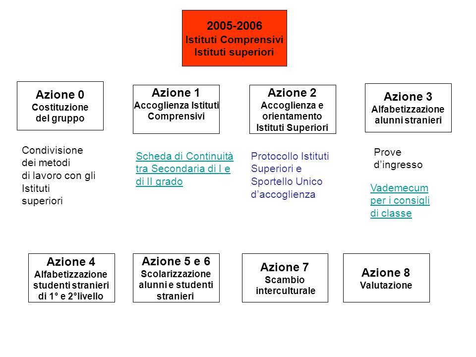 2005-2006 Istituti Comprensivi Istituti superiori Condivisione dei metodi di lavoro con gli Istituti superiori Scheda di Continuità tra Secondaria di